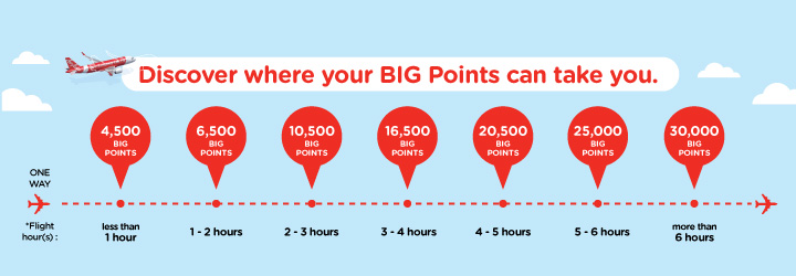 air asia BIG points redemption chart.jpg